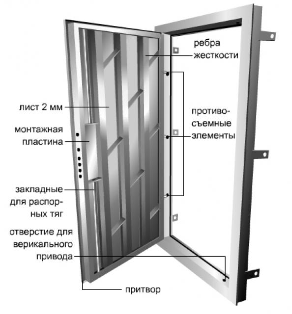 Металлическая дверь своими руками чертёж